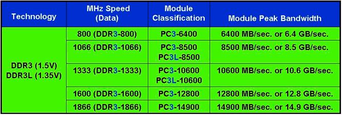 DDR3-DDR3L-разница